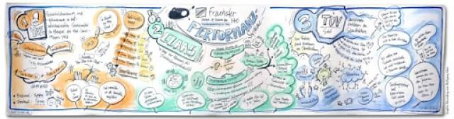 Graphic Recording einer Fachtagung am Fraunhofer Institut in Stuttgart 1