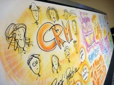 CRM im Detail