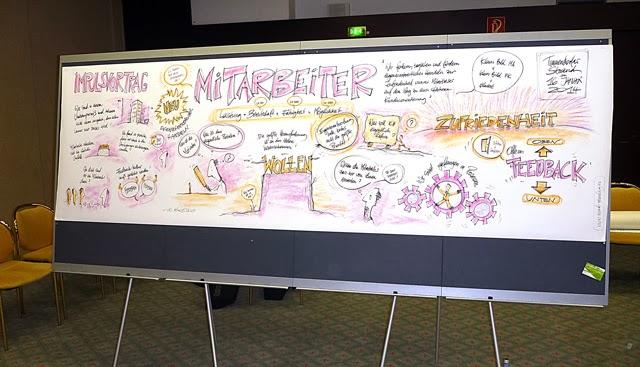 Graphic Recording im Rahmen einer 2-tägigen Mitarbeiter-Veranstaltung am Timmendorfer Strand 1