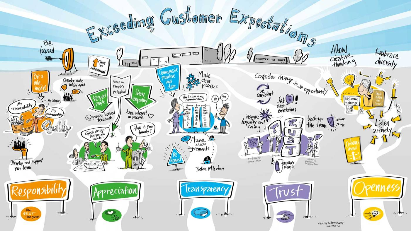 Strategische Visualisierung eines Wertebildes für die Ausbildung der Führungskräfte als Illustration