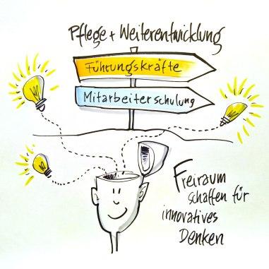 Freiraum-fuer-innovatives-Denken