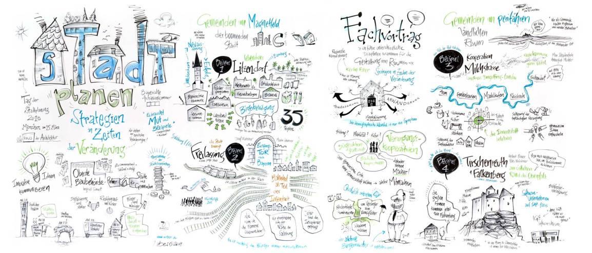 Graphic-Recording-Tag-der-Stadtplanung-2018-von-Wolfgang-Irber