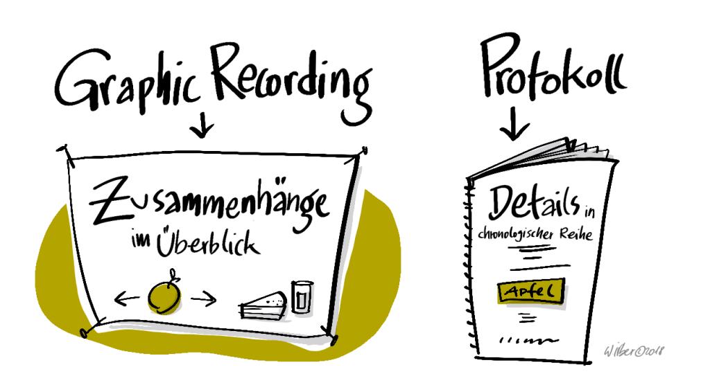 Unterschied-Graphic-Recording-zu-Protokoll