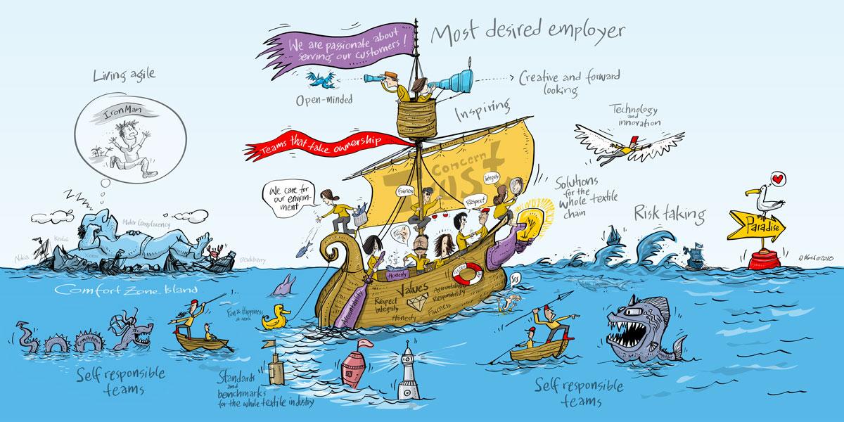 Strategische Visualisierung der Vision und der Werte als Bildmetapher Seefahrt