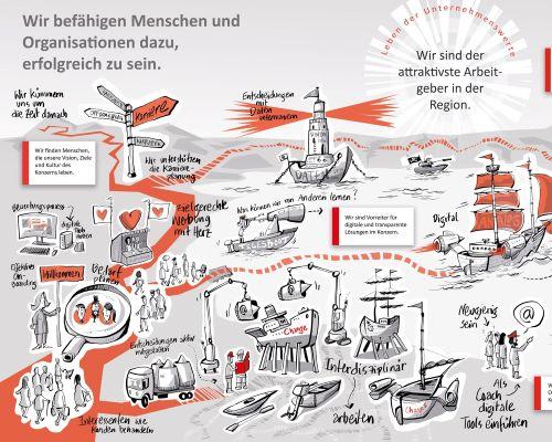 Visualisierung von Visionen & Strategien 4