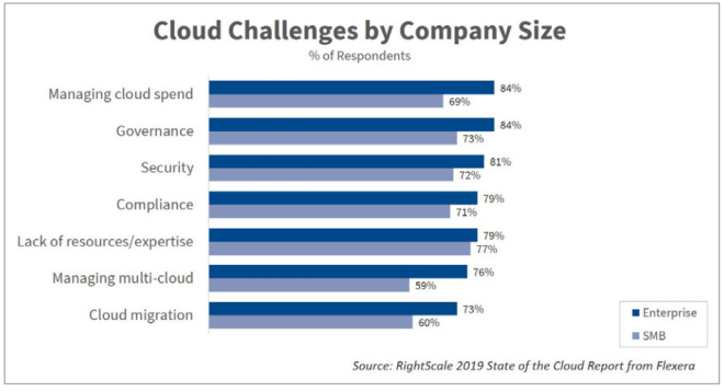 cloud challenges in 2019