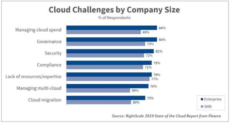 cloud challenges in 2019