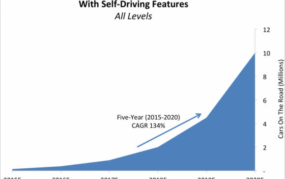 Cars with self-driving features