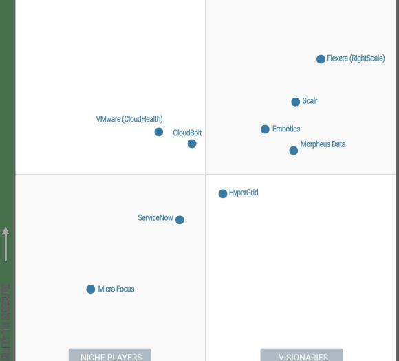 Magic Quadrant for Cloud Management Platforms