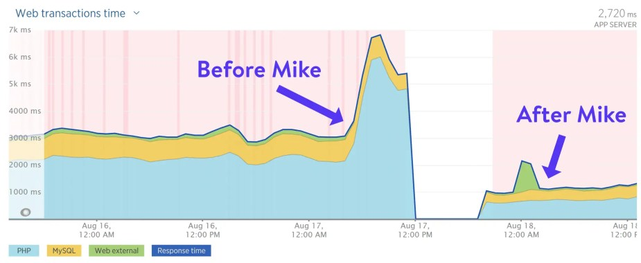 Web performance audit with Mike