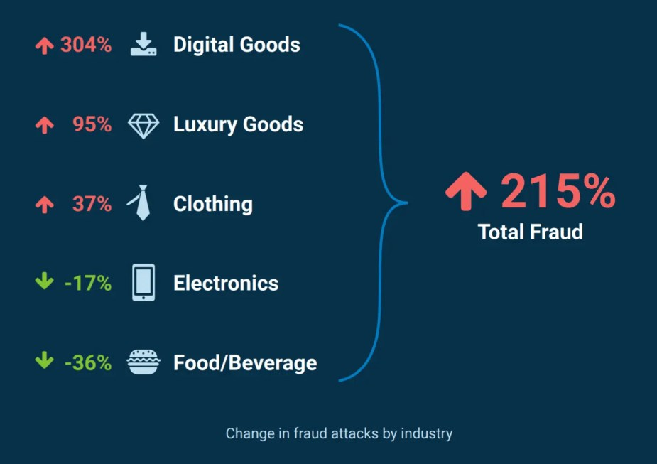 Fraud attacks by industry