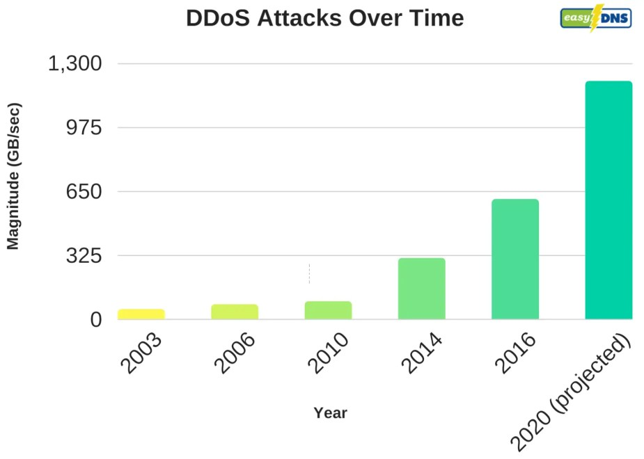 DDoS attacks over time