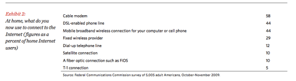 FCC - How People Access Broadband From Home
