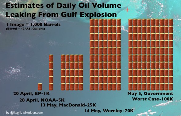 Estimates of Daily Oil Volume Leaking From Gulf Explosion