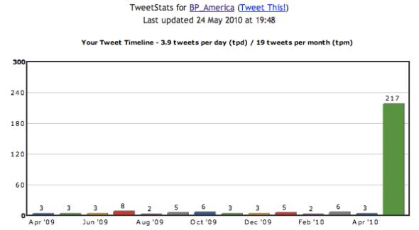 TweetStats for BP_America