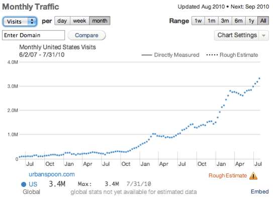 urbanspoon : Monthly Traffic, Visits : Quantcast Data