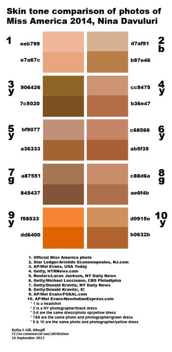 Skin tone variance