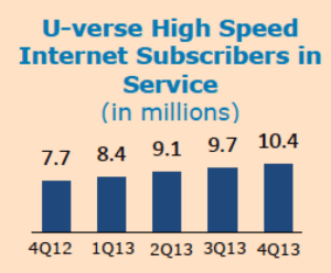 AT&T uVerse Subscribers