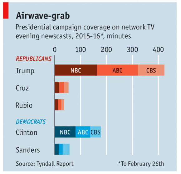 Economist chart on TV coverage of candidates