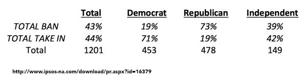 ipsos poll ban