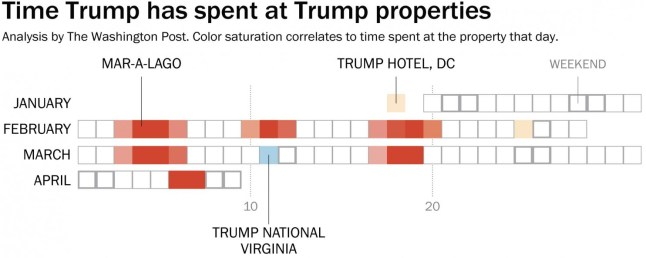 Trump trips