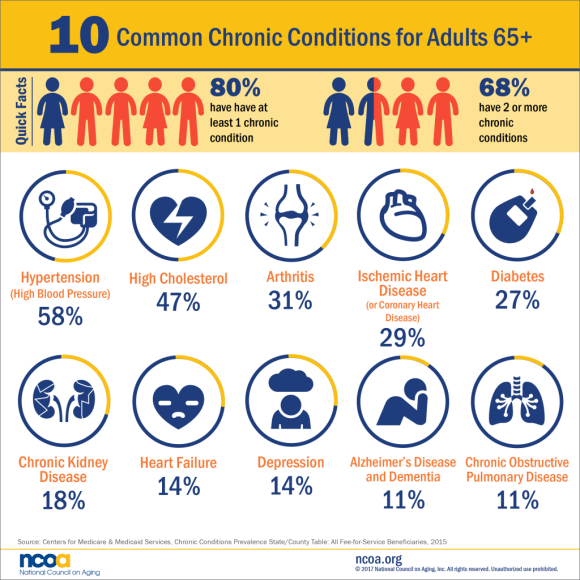 Chronic health conditions for people over 65
