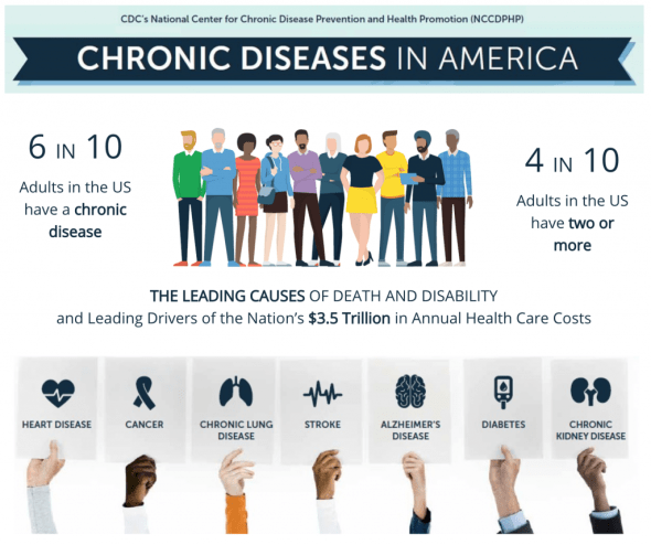 Chronic diseases in America