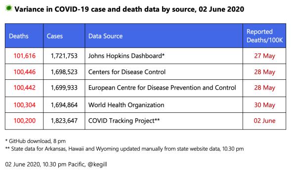 COVID-19 news, 31 May – 06 June 2020