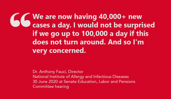 As COVID-19 becomes more politicized, Fauci projects daily cases could hit 100,000