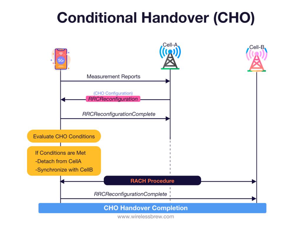 Condition Handover Call flow from UE prespective