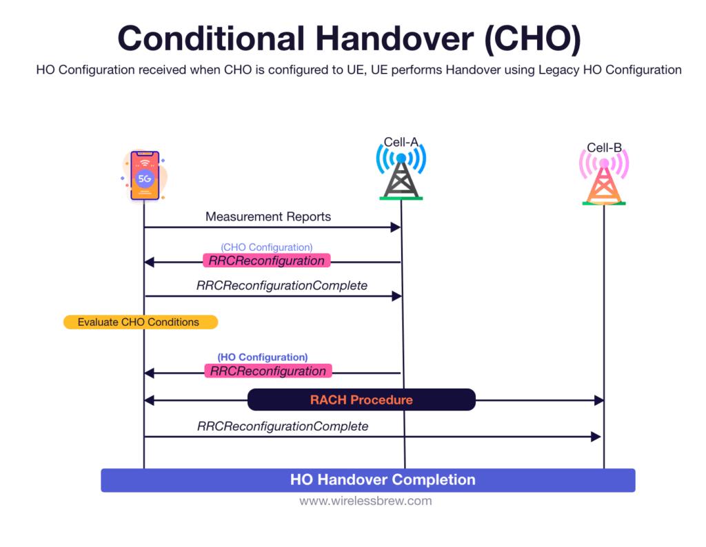 Conditional handover fallback to legacy handover call flow