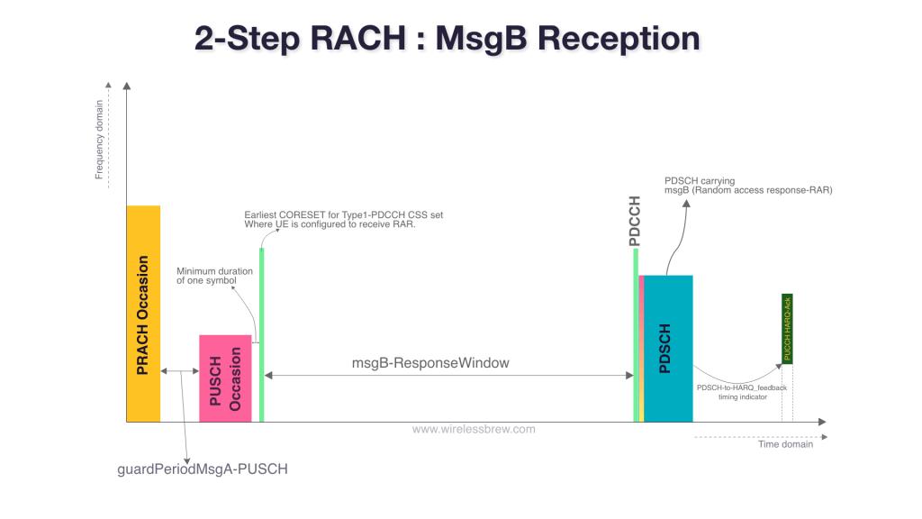 2-Step-RACH-MsgB-Reception
