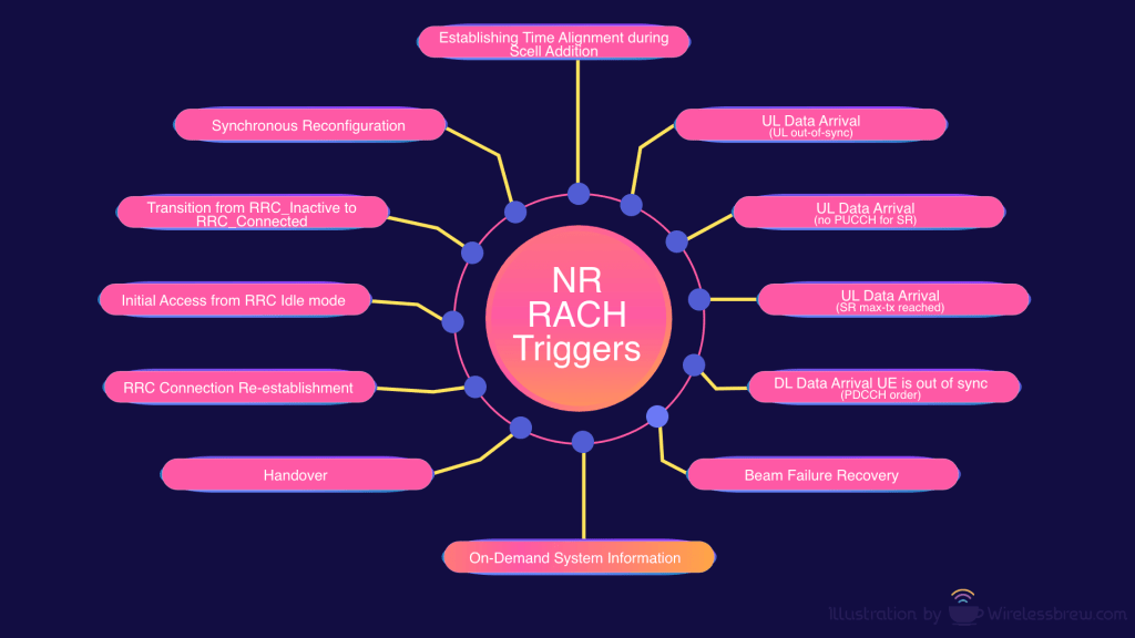 NR RACH Triggers Reasons