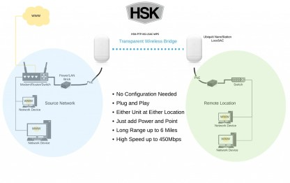 ubiquiti NanoStation Loco5AC preconfigured wireless bridge kit