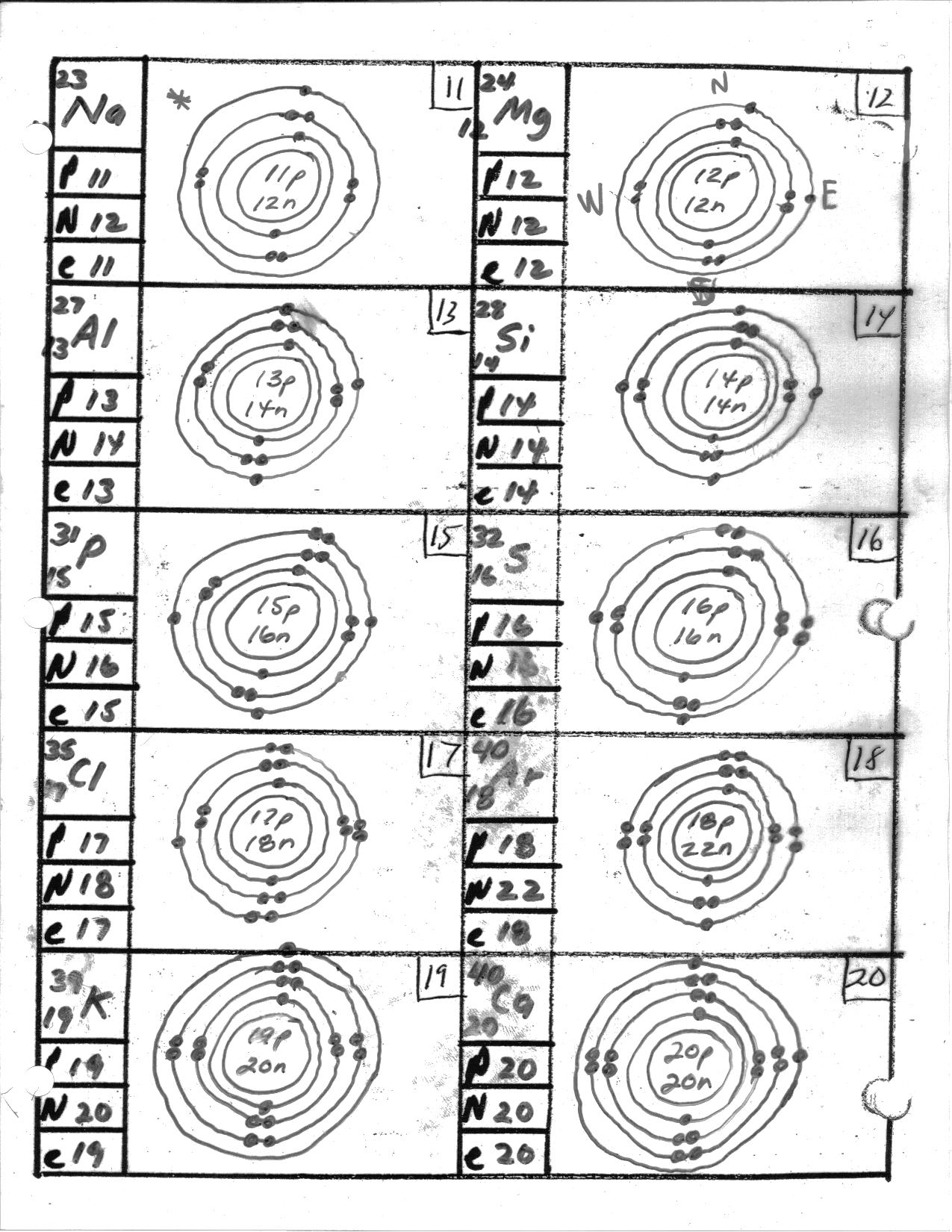 Bohr Rutherford Diagram For The First 20 Elements