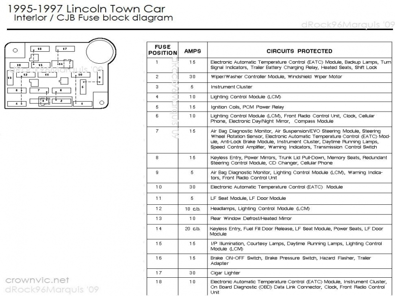 fuse box for 2005 lincoln town car - free download wiring diagrams, Wiring diagram