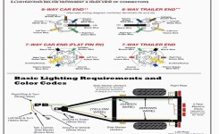Awesome 7 Wire Trailer Plug Diagram Images For Image Brilliant
