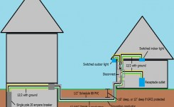 Electrical – Wiring To A Detached Garage – Home Improvement Stack