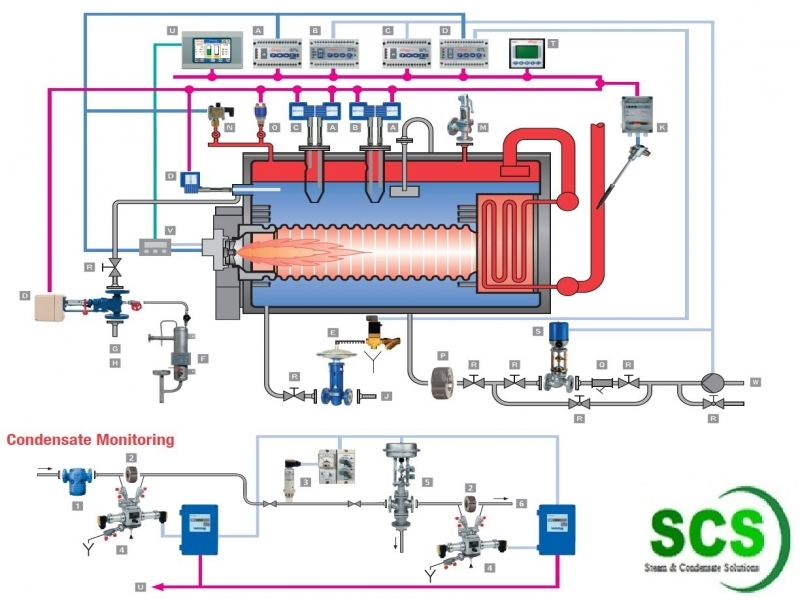 Steam Boiler Control System Diagram
