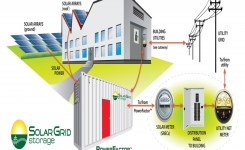 Gigaom | Meet Solar Grid Storage, A Startup Mixing Batteries And Solar
