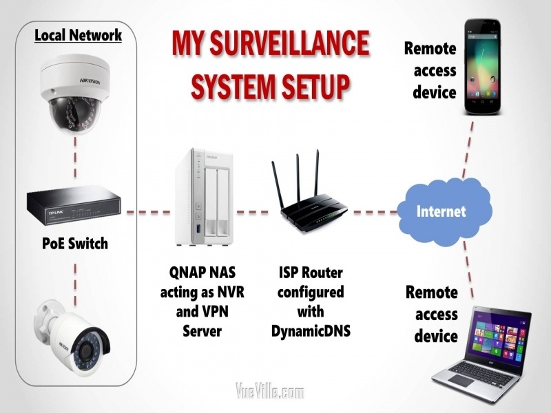 Cctv Security Camera System Diagram
