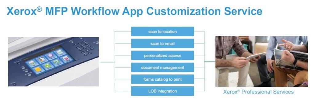 Workflow App Customization Service