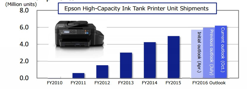 high-cap-inkjet-shipments