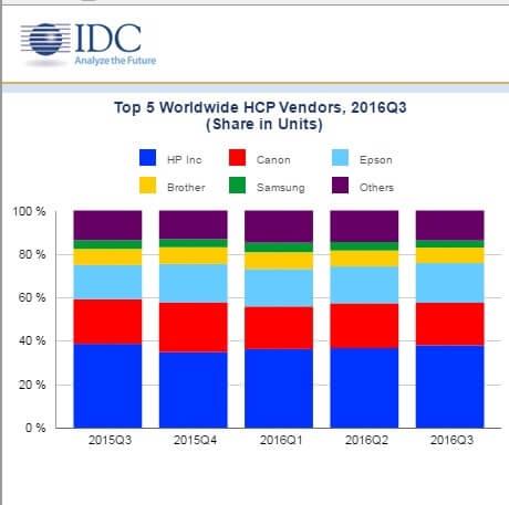 3rd-quarter-2016-top-vendors