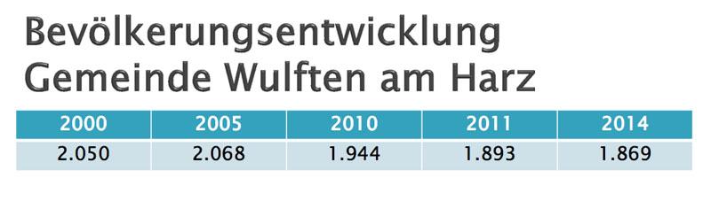 Bevölkerungsentwicklung in Wulfen
