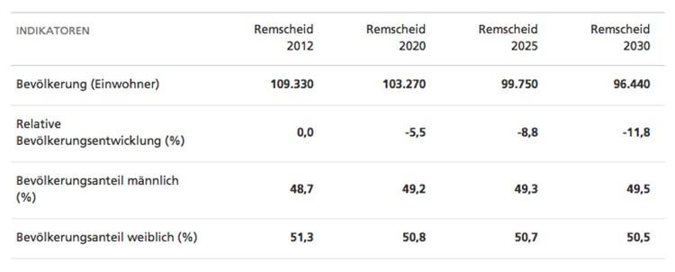 Bevölkerungsentwicklung in Remscheid