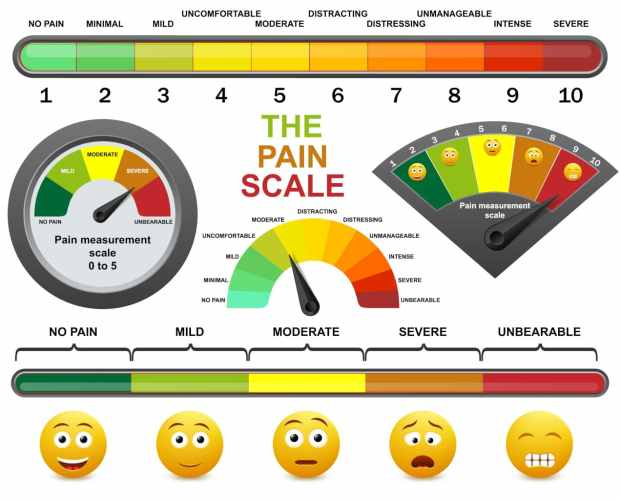 chronic pain management scales