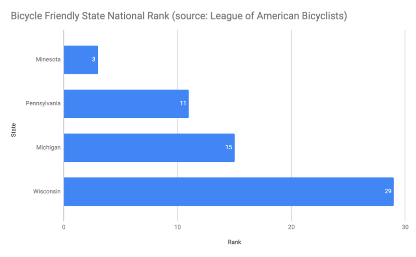 Graph of state rank for bicycle friendly state for Michigan, Minnesota, Pennsylvania and Wisconsin