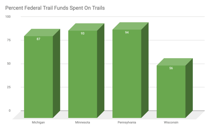 Graph of trail funding for trails for Michigan, Minnesota, Pennsylvania and Wisconsin