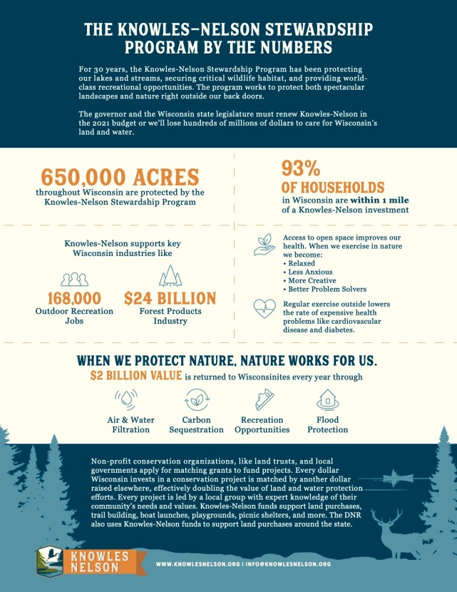 Infographic: THE KNOWLES-NELSON STEWARDSHIP PROGRAM BY THE NUMBERS  For 30 years, the Knowles-Nelson Stewardship Program has been protecting our lakes and streams, securing critical wildlife habitat, and providing world- class recreational opportunities. The program works to protect both spectacular landscapes and nature right outside our back doors. The governor and the Wisconsin state legislature must renew Knowles-Nelson in the 2021 budget or we'll lose hundreds of millions of dollars to care for Wisconsin's land and water.  650,000 acres throughout Wisconsin are protected by the Knowles-Nelson Stewardship Program.  93% of Households in Wisconsin are within 1 mile of a Knowles-Nelson investment.  Knowles-Nelson supports key Wisconsin industries like 168,000 Outdoor Recreation Jobs and $24 Billion in Forest Products Industry.  Access to open space improves our health. When we exercise in nature we become: • Relaxed • Less Anxious • More Creative • Better Problem Solvers Regular exercise outside lowers the rate of expensive health problems like cardiovascular disease and diabetes.  When we protect nature, nature works for us. $2 Billion value is returned to Wisconsinites every year through Air & Water Filtration, Carbon Sequestration, Recreation Opportunities, and Flood Protection.  Non-profit conservation organizations, like land trusts, and local governments apply for matching grants to fund projects. Every dollar Wisconsin invests in a conservation project is matched by another dollar raised elsewhere, effectively doubling the value of land and water protection efforts. Every project is led by a local group with expert knowledge of their community's needs and values. Knowles-Nelson funds support land purchases, trail building, boat launches, playgrounds, picnic shelters, and more. The DNR also uses Knowles-Nelson funds to support land purchases around the state.